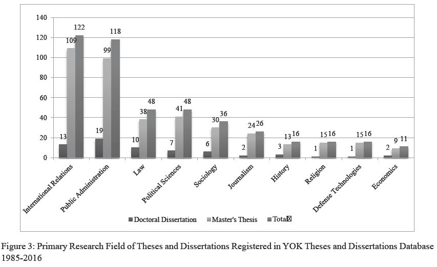 all azimuth turkish terrorism studies a preliminary assessment  the theses and dissertations we examined at the registry are related to 37 different academic branches according to the turkish higher education council