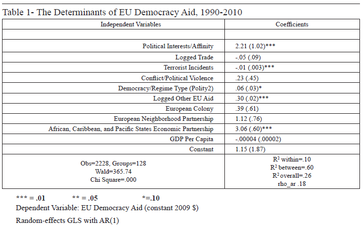 All Azimuth | Ideas and Interests: European Democracy Aid